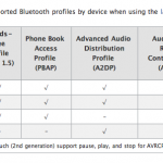 iPhone and Bluetooth: A Quick Guide