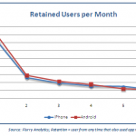 iphone_vs_android_retention