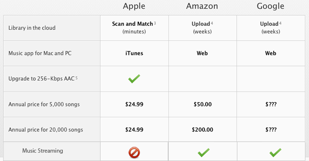 Apple iTunes in the Cloud comparison vs Google, Amazon