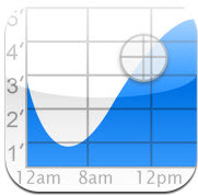 Tide Graph for iPhone Review
