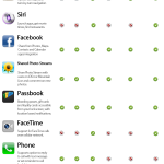 iOS 6 features compatibility matrix