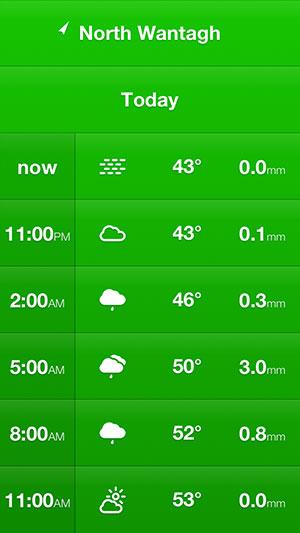 weathercube hourly