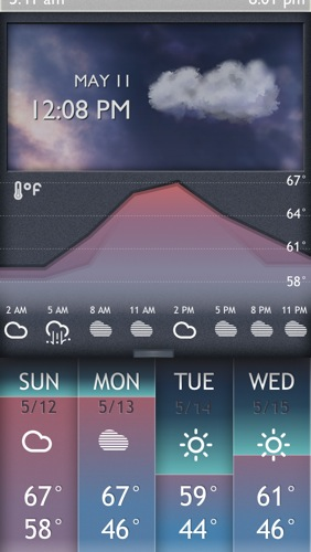 Vycloud 5 day forecast