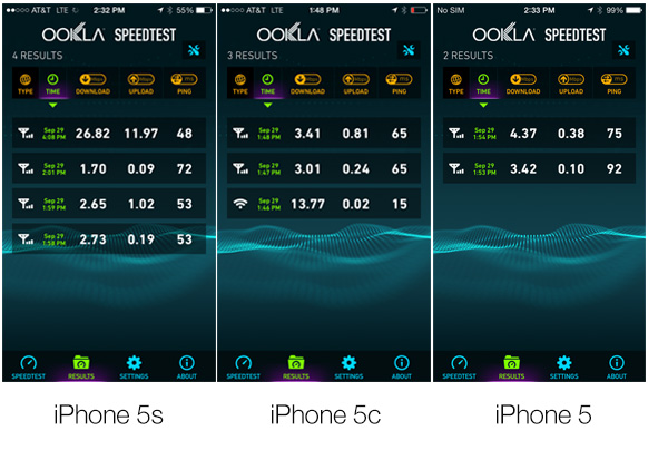 iPhone 5s speedtest