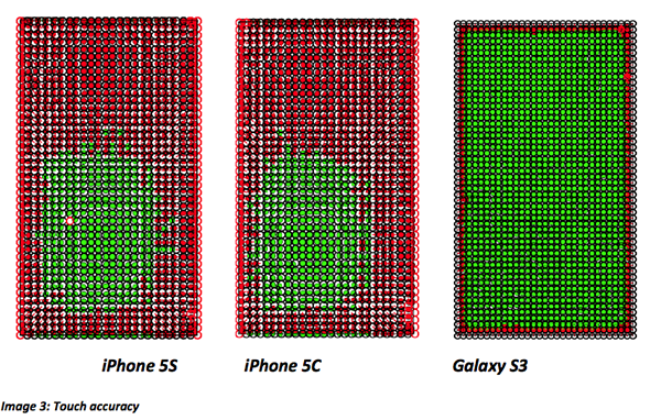 iPhone touch accuracy