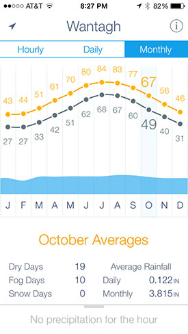 Monthly averages weather