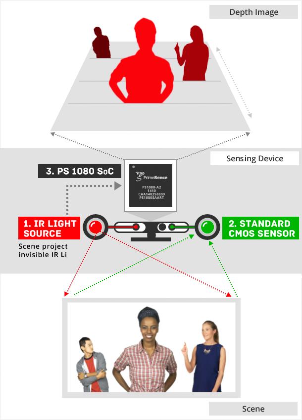 PrimeSense motion tracking