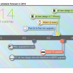 Apple 2014 Product Roadmap