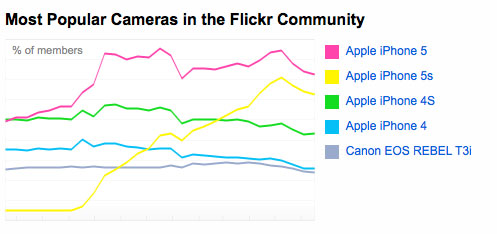 Popular Flickr cameras